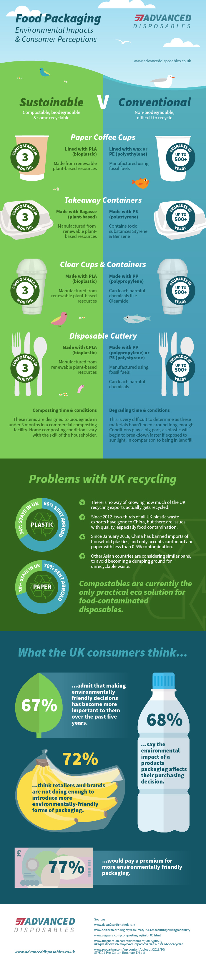 eco-friendly infographic